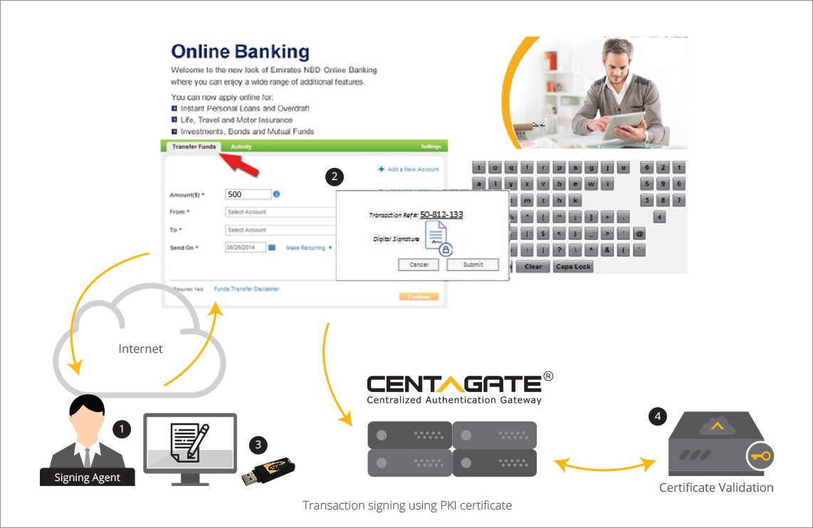 Use cases centagate j transaction authorization using pki certificate xflitez Gallery